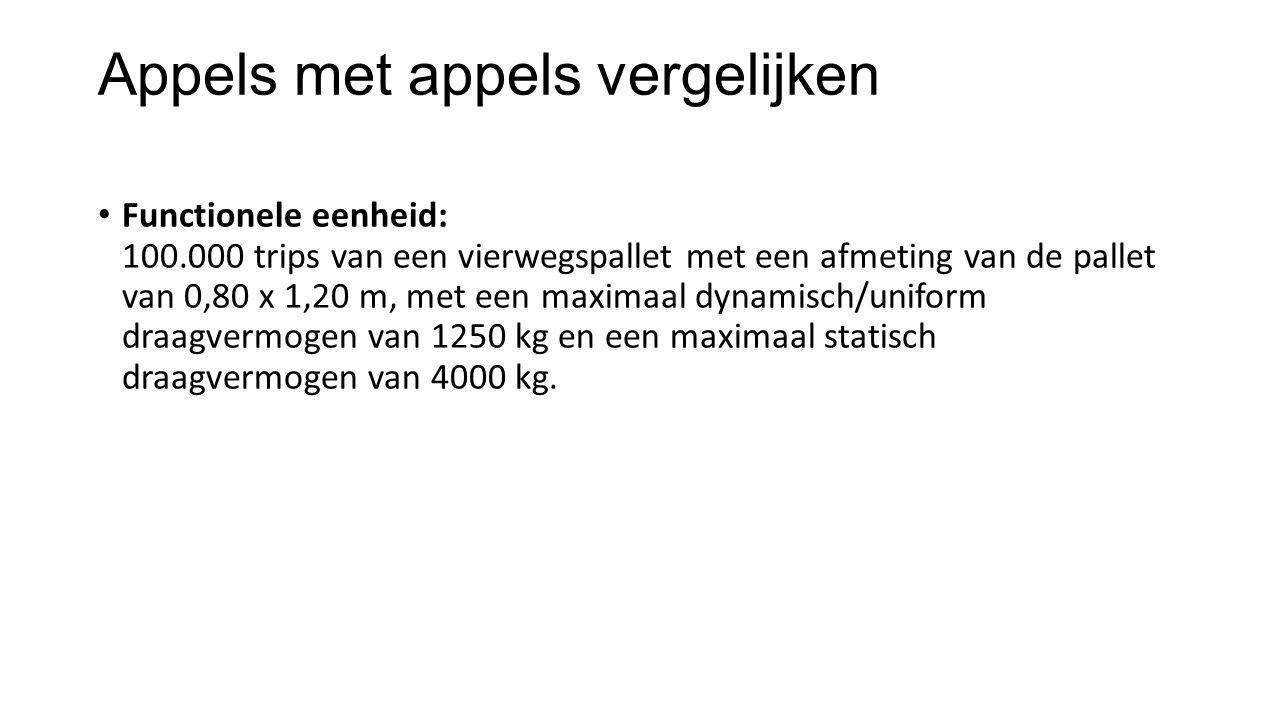 Appels met appels vergelijken Functionele eenheid: 100.000 trips van een vierwegspallet met een afmeting van de pallet van 0,80 x 1,20 m, met een maxi