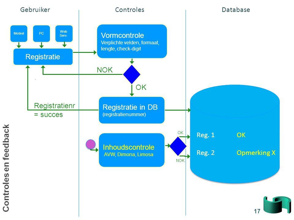 17 Vormcontrole Verplichte velden, formaat, lengte, check-digit Inhoudscontrole AVW, Dimona, Limosa Registratie Registratie in DB (registratienummer)