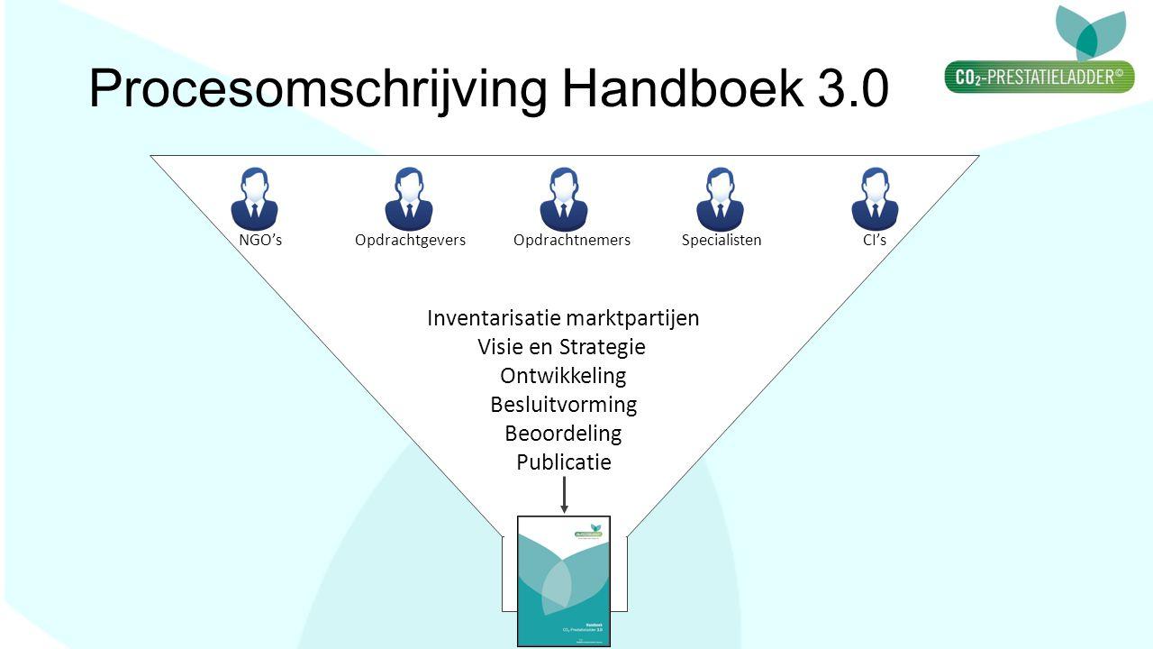 Procesomschrijving Handboek 3.0 Inventarisatie marktpartijen Visie en Strategie Ontwikkeling Besluitvorming Beoordeling Publicatie NGO's Opdrachtgever