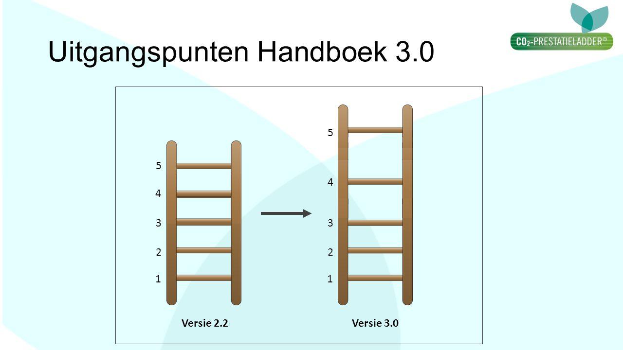 Uitgangspunten Handboek 3.0 1 2 3 4 5 1 2 3 4 5 Versie 2.2Versie 3.0