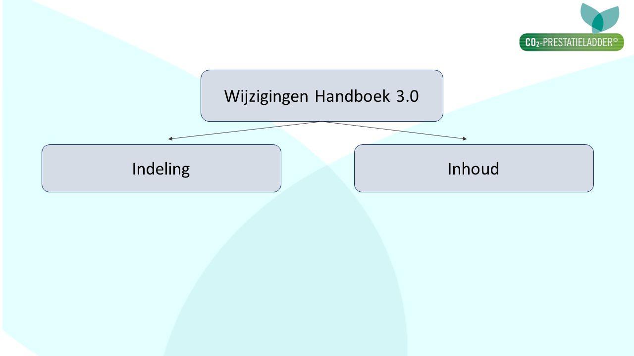 Indeling Wijzigingen Handboek 3.0 Inhoud