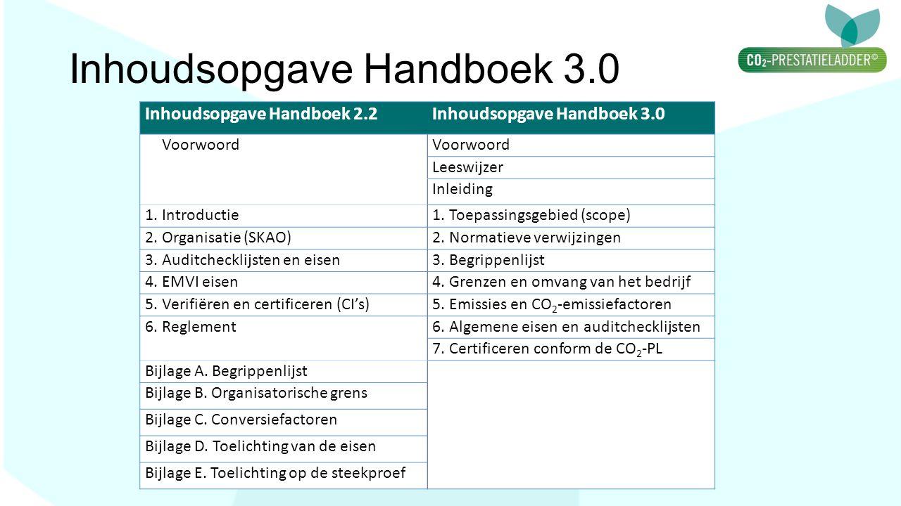 Inhoudsopgave Handboek 3.0 Inhoudsopgave Handboek 2.2Inhoudsopgave Handboek 3.0 Voorwoord Leeswijzer Inleiding 1. Introductie1. Toepassingsgebied (sco