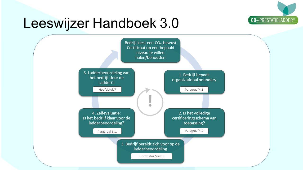 Leeswijzer Handboek 3.0 Bedrijf kiest een CO2-bewust Certificaat op een bepaald niveau te willen halen/behouden 1. Bedrijf bepaalt organizational boun