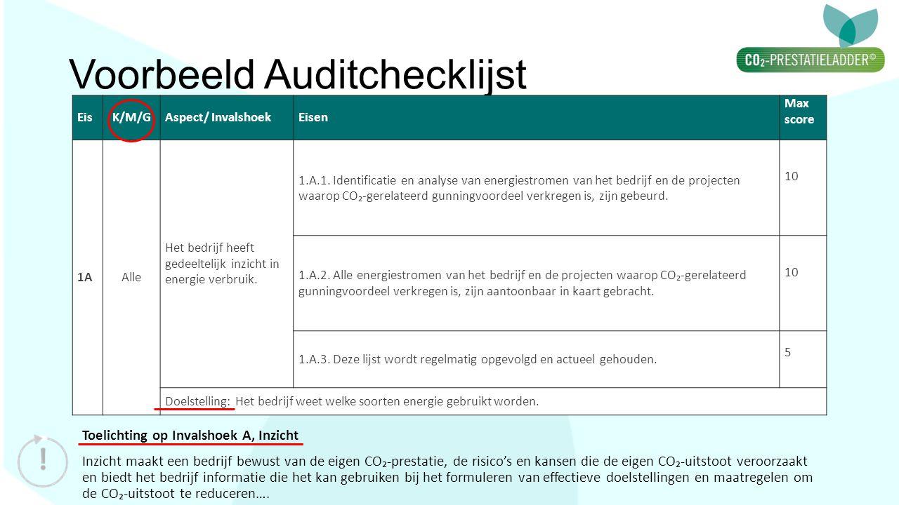 Voorbeeld Auditchecklijst Toelichting op Invalshoek A, Inzicht Inzicht maakt een bedrijf bewust van de eigen CO₂-prestatie, de risico's en kansen die