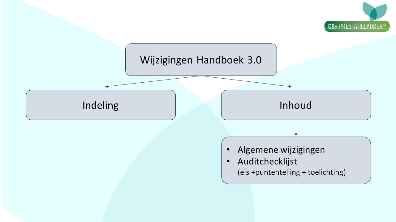 Indeling Wijzigingen Handboek 3.0 Inhoud Algemene wijzigingen Auditchecklijst (eis +puntentelling + toelichting)