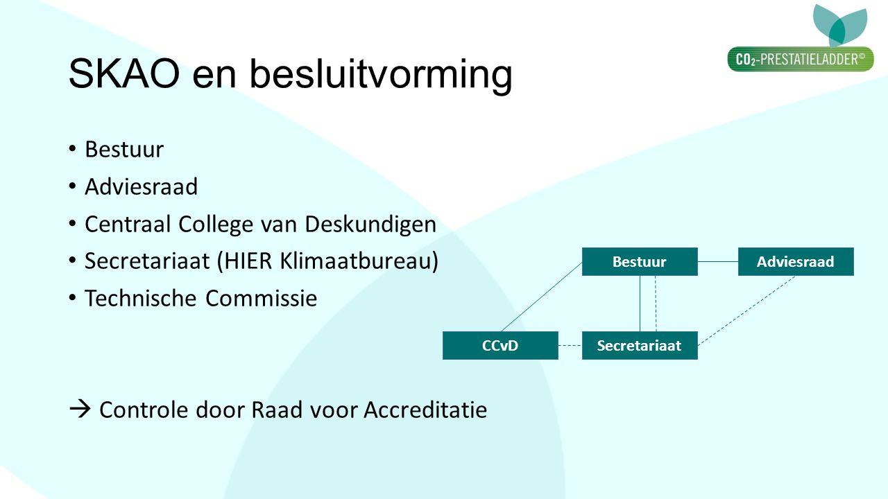 SKAO en besluitvorming Bestuur Adviesraad Centraal College van Deskundigen Secretariaat (HIER Klimaatbureau) Technische Commissie  Controle door Raad