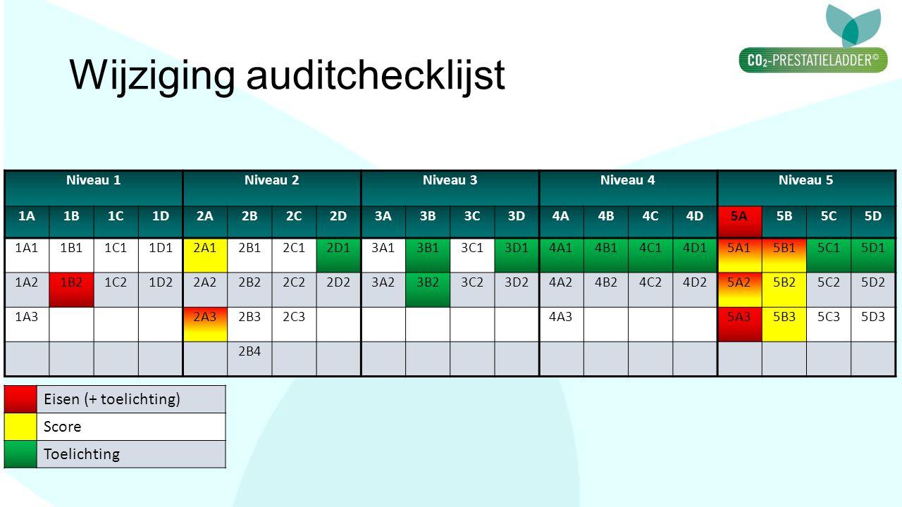 Wijziging auditchecklijst Niveau 1Niveau 2Niveau 3Niveau 4Niveau 5 1A1B1C1D2A2B2C2D3A3B3C3D4A4B4C4D5A5B5C5D 1A11B11C11D12A12B12C12D13A13B13C13D14A14B1