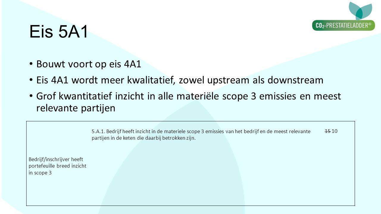 Eis 5A1 Bouwt voort op eis 4A1 Eis 4A1 wordt meer kwalitatief, zowel upstream als downstream Grof kwantitatief inzicht in alle materiële scope 3 emiss