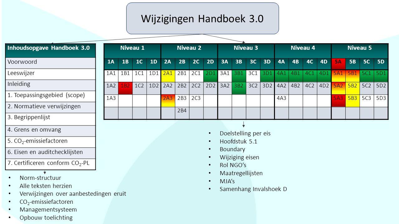Wijzigingen Handboek 3.0 Inhoudsopgave Handboek 3.0 Voorwoord Leeswijzer Inleiding 1. Toepassingsgebied (scope) 2. Normatieve verwijzingen 3. Begrippe