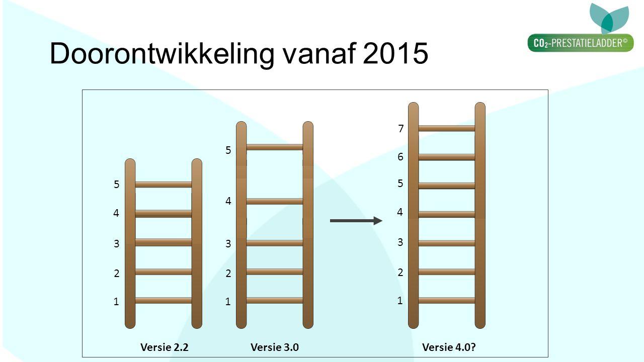 Doorontwikkeling vanaf 2015 1 2 3 4 5 1 2 3 4 5 1 2 3 4 5 6 7 Versie 2.2Versie 3.0Versie 4.0?