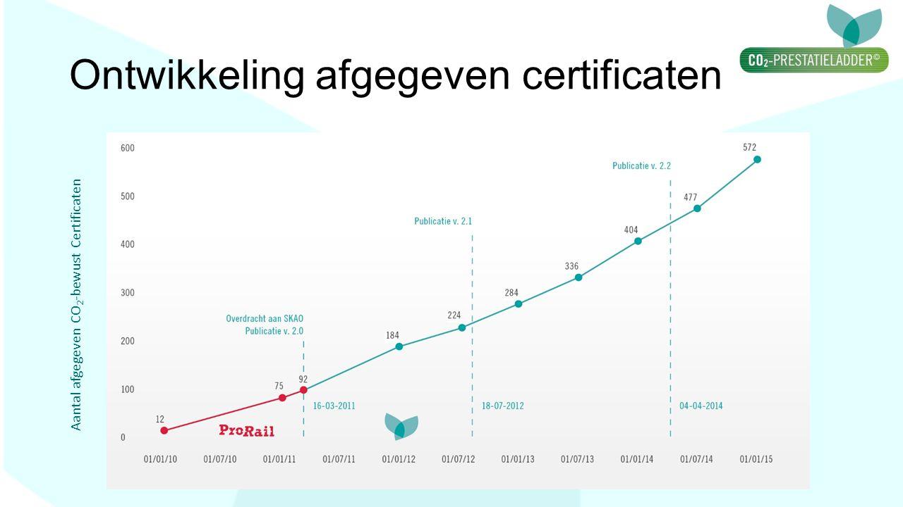 Ontwikkeling afgegeven certificaten Aantal afgegeven CO 2 -bewust Certificaten