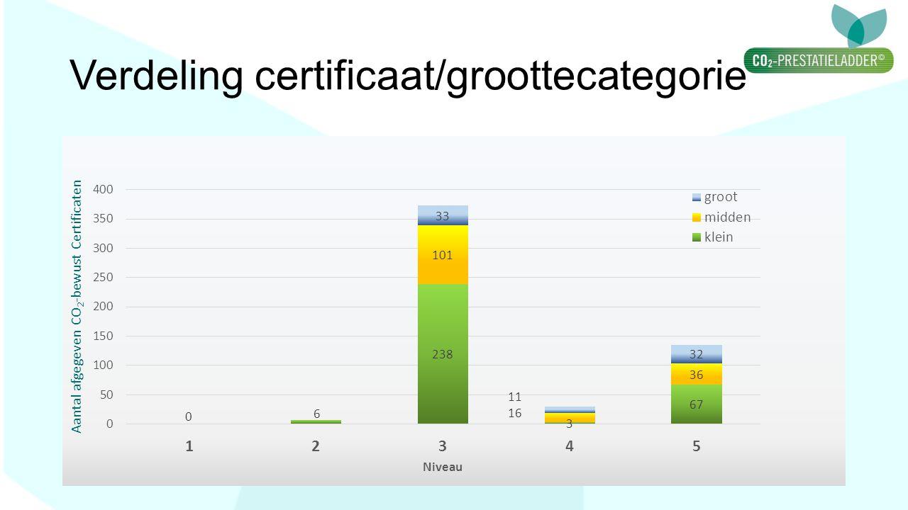 Verdeling certificaat/groottecategorie Aantal afgegeven CO 2 -bewust Certificaten