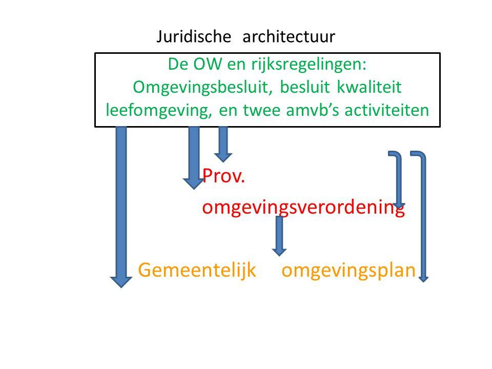 Juridische architectuur Prov. omgevingsverordening Gemeentelijk omgevingsplan De OW en rijksregelingen: Omgevingsbesluit, besluit kwaliteit leefomgevi