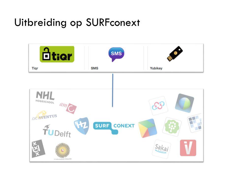 Uitbreiding op SURFconext