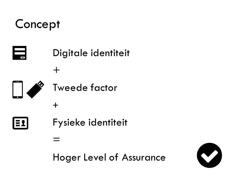 Concept Digitale identiteit + Tweede factor + Fysieke identiteit = Hoger Level of Assurance