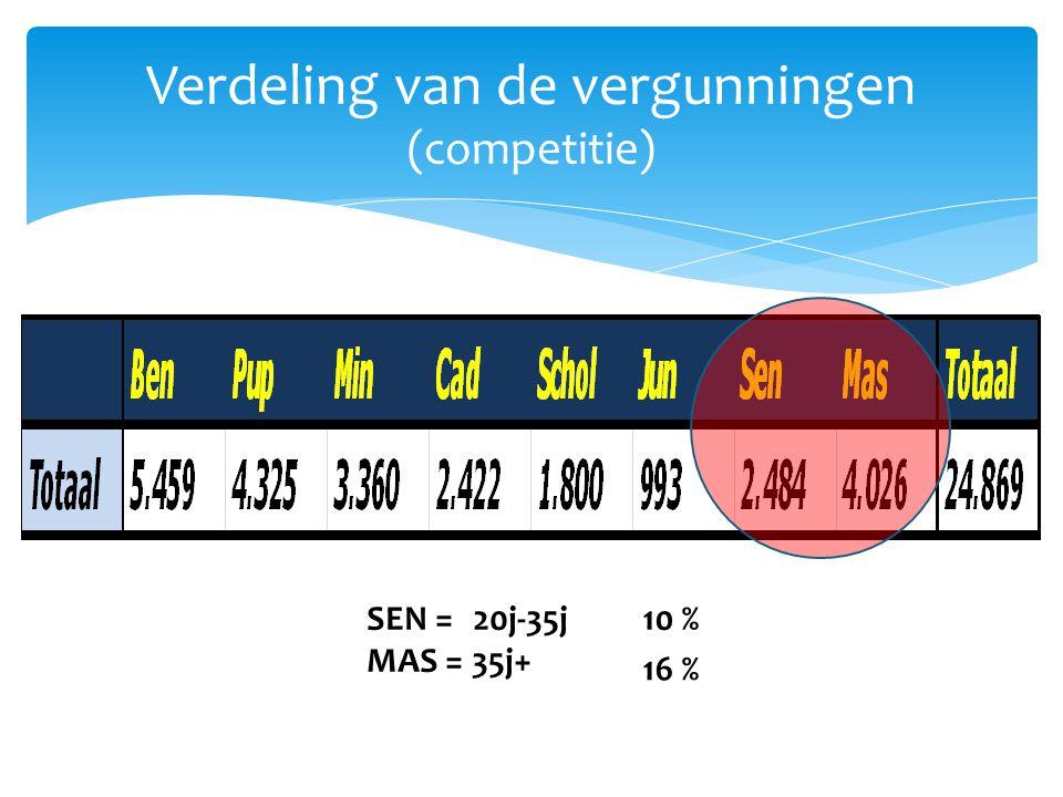 Verdeling van de vergunningen (competitie) SEN = 20j-35j MAS = 35j+ 10 % 16 %