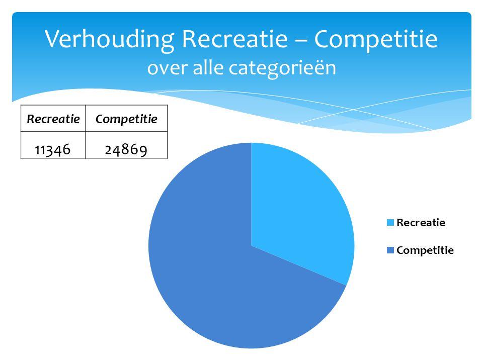 Verhouding Recreatie – Competitie over alle categorieën RecreatieCompetitie 1134624869