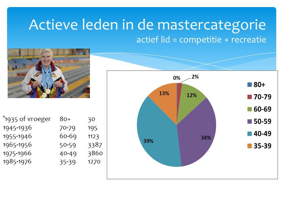 Actieve leden in de mastercategorie actief lid = competitie + recreatie °1935 of vroeger80+30 1945-193670-79195 1955-194660-691123 1965-195650-593387 1975-196640-493860 1985-197635-391270