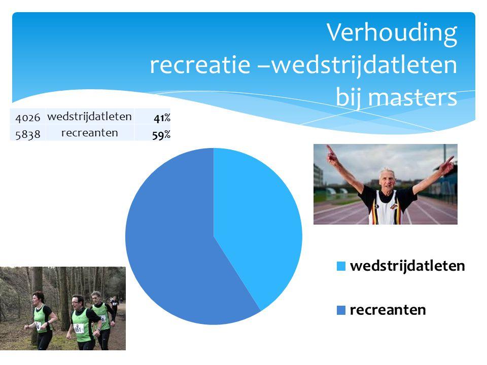 Verhouding recreatie –wedstrijdatleten bij masters 4026 wedstrijdatleten 41% 5838 recreanten 59%