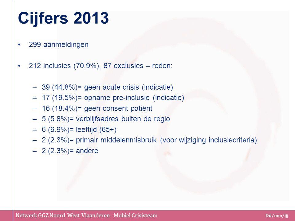 Netwerk GGZ Noord-West-Vlaanderen - Mobiel Crisisteam Dd/mm/jjj Cijfers 2013 299 aanmeldingen 212 inclusies (70,9%), 87 exclusies – reden: –39 (44.8%)