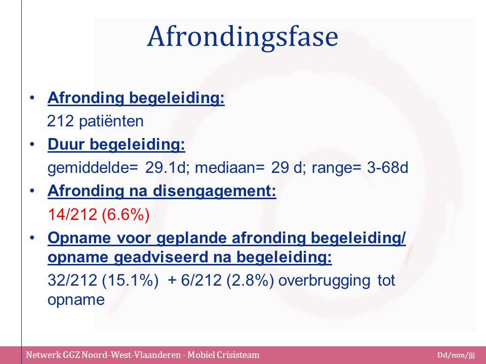 Netwerk GGZ Noord-West-Vlaanderen - Mobiel Crisisteam Dd/mm/jjj Afrondingsfase Afronding begeleiding: 212 patiënten Duur begeleiding: gemiddelde= 29.1
