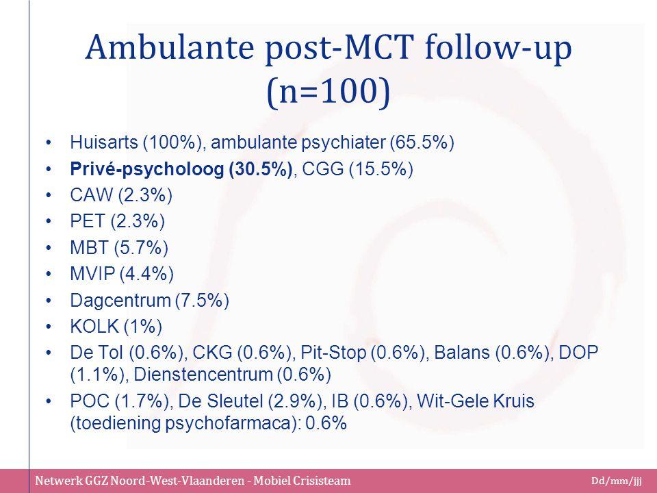 Netwerk GGZ Noord-West-Vlaanderen - Mobiel Crisisteam Dd/mm/jjj Ambulante post-MCT follow-up (n=100) Huisarts (100%), ambulante psychiater (65.5%) Pri