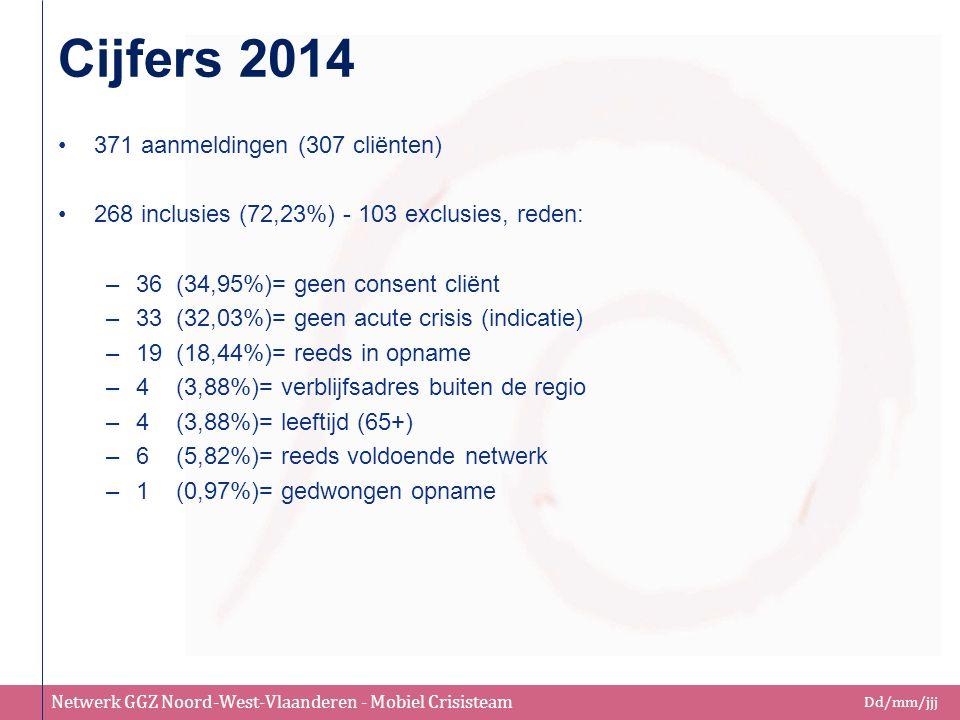 Netwerk GGZ Noord-West-Vlaanderen - Mobiel Crisisteam Dd/mm/jjj Cijfers 2014 371 aanmeldingen (307 cliënten) 268 inclusies (72,23%) - 103 exclusies, r