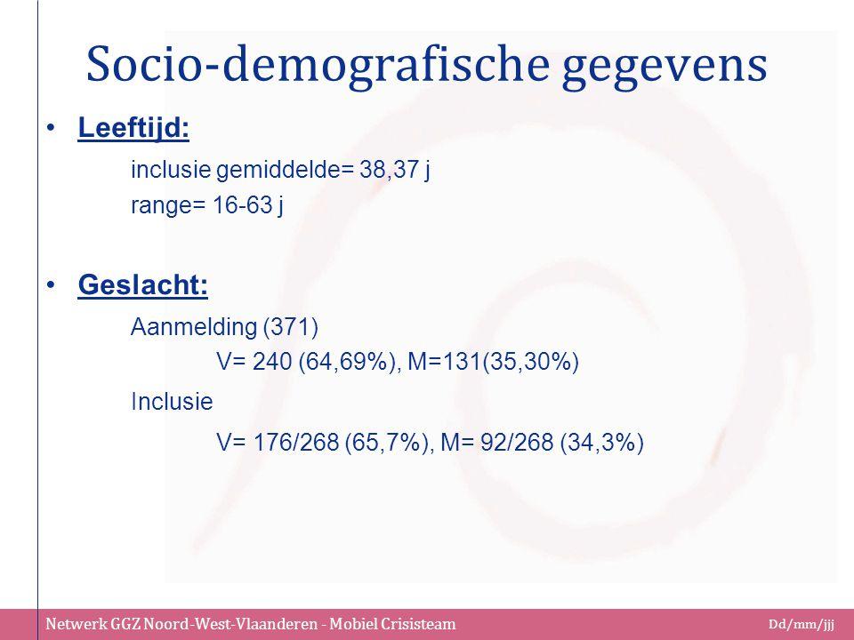 Netwerk GGZ Noord-West-Vlaanderen - Mobiel Crisisteam Dd/mm/jjj Socio-demografische gegevens Leeftijd: inclusie gemiddelde= 38,37 j range= 16-63 j Ges