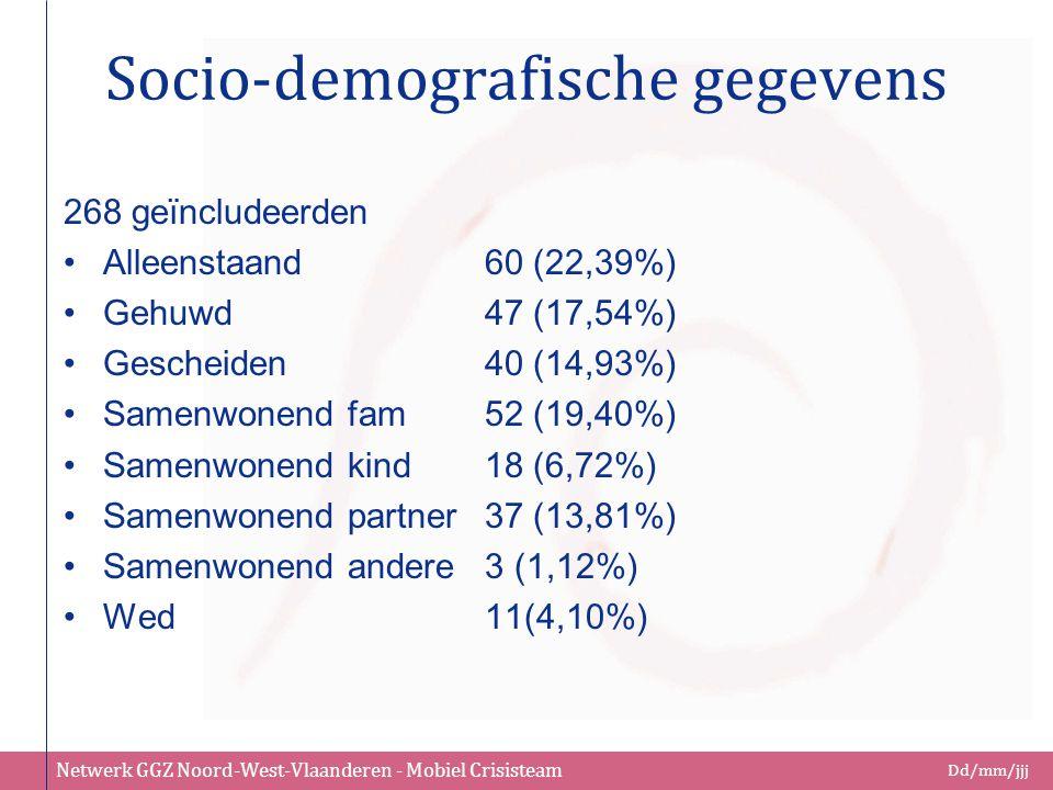 Netwerk GGZ Noord-West-Vlaanderen - Mobiel Crisisteam Dd/mm/jjj Socio-demografische gegevens 268 geïncludeerden Alleenstaand60 (22,39%) Gehuwd47 (17,5