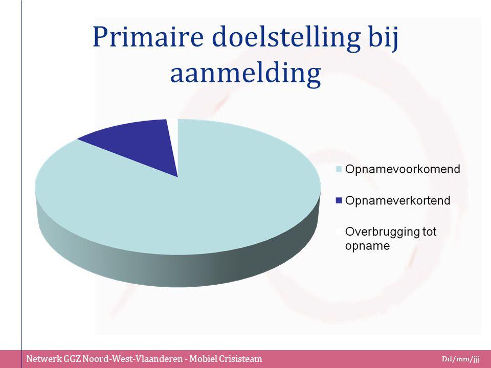 Netwerk GGZ Noord-West-Vlaanderen - Mobiel Crisisteam Dd/mm/jjj Primaire doelstelling bij aanmelding