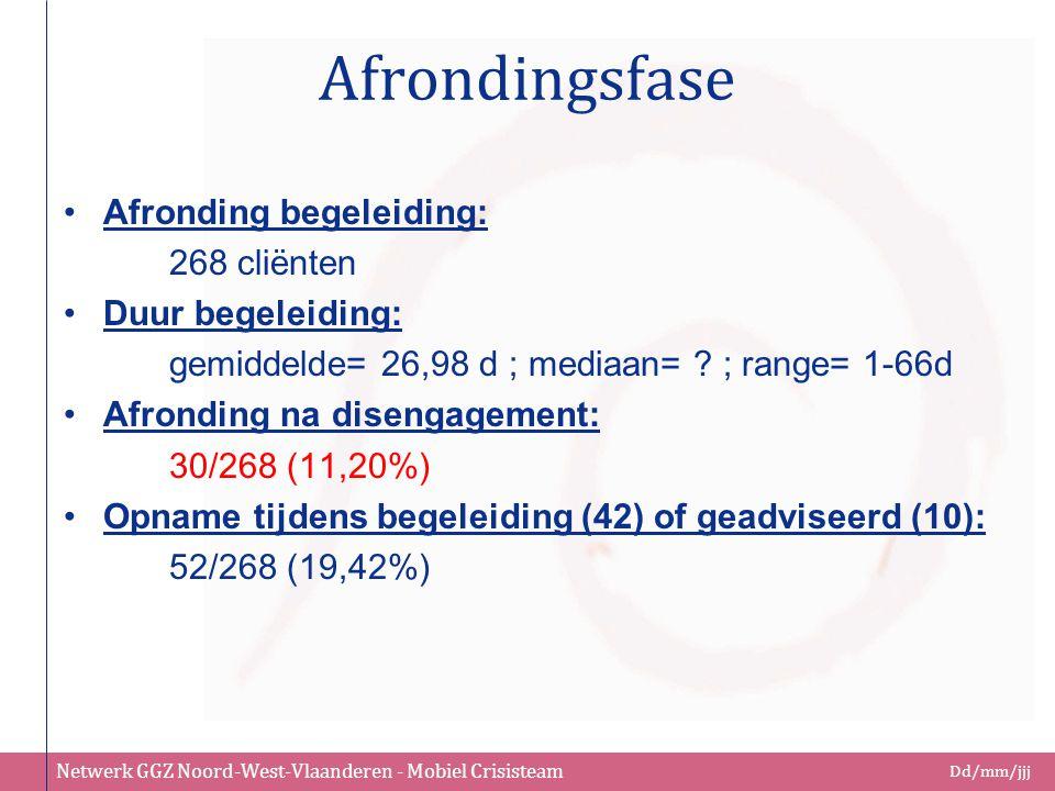Netwerk GGZ Noord-West-Vlaanderen - Mobiel Crisisteam Dd/mm/jjj Afrondingsfase Afronding begeleiding: 268 cliënten Duur begeleiding: gemiddelde= 26,98