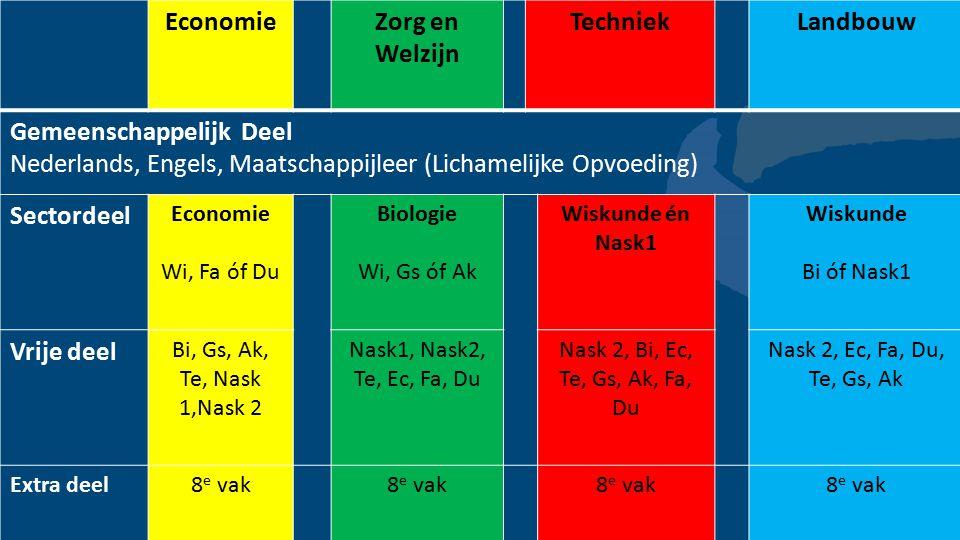 EconomieZorg en Welzijn TechniekLandbouw Gemeenschappelijk Deel Nederlands, Engels, Maatschappijleer (Lichamelijke Opvoeding) Sectordeel Economie Wi,
