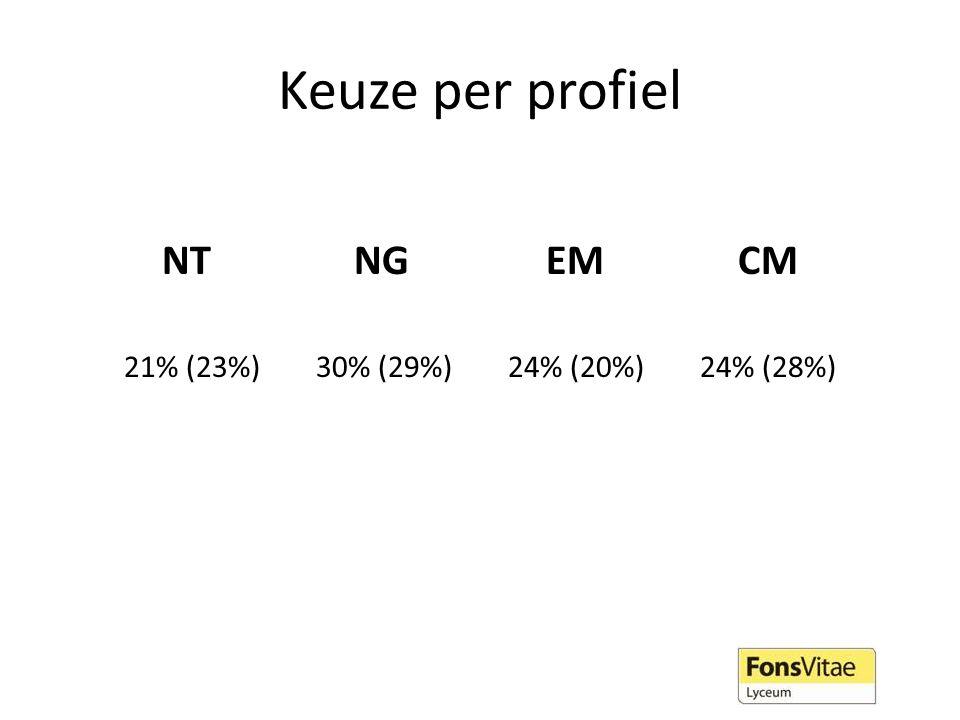 Keuze per profiel NTNGEMCM 21% (23%)30% (29%)24% (20%)24% (28%)