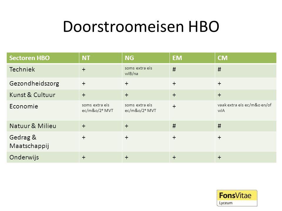 Uitgebreide lijst doorstroomeisen: profielkeuze.qompas.nl/informatie/studies