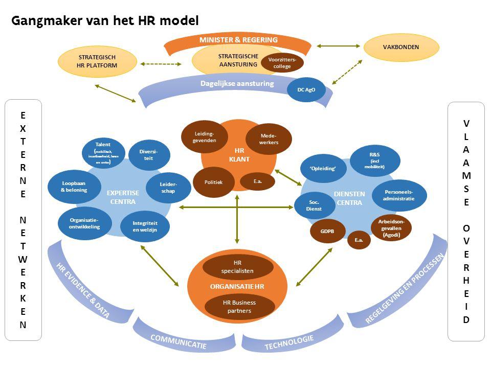 DIENSTEN CENTRA HR KLANT EXPERTISE CENTRA STRATEGISCHE AANSTURING Talent ( mobiliteit, inzetbaarheid, leren en ontw ) VLAAMSEOVERHEIDVLAAMSEOVERHEID EXTERNENETWERKENEXTERNENETWERKEN Organisatie- ontwikkeling Loopbaan & beloning Diversi- teit R&S (incl mobiliteit) MINISTER & REGERING Voorzitters- college Leiding- gevenden Politiek E.a.