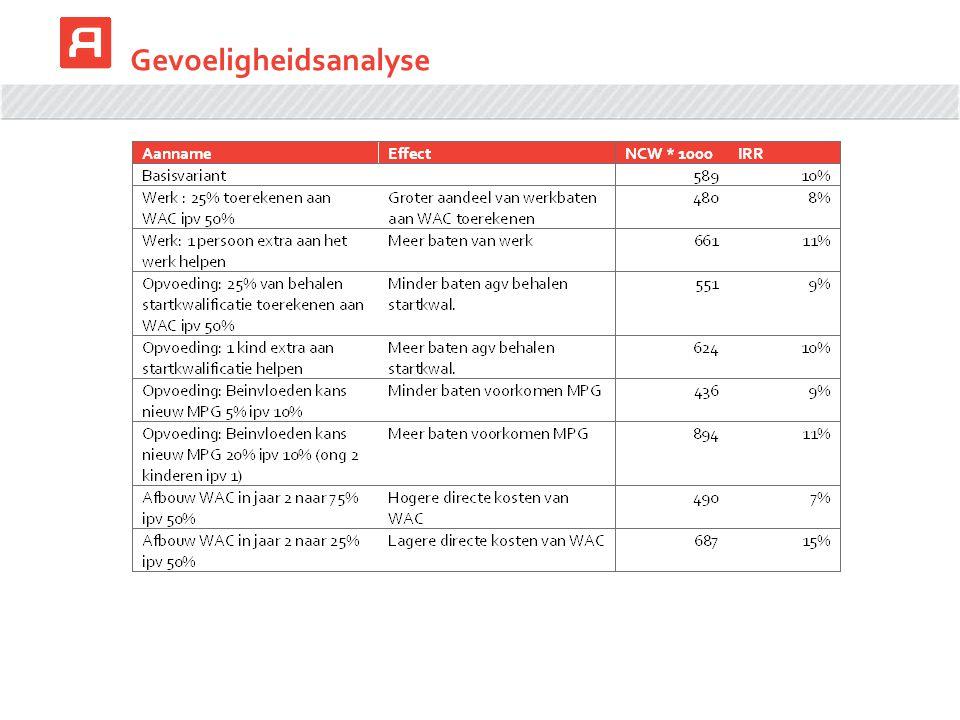 Gevoeligheidsanalyse