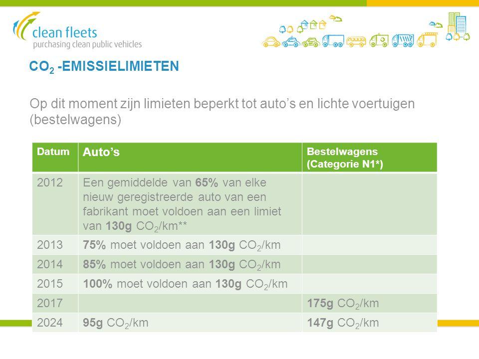 CO 2 -EMISSIELIMIETEN Op dit moment zijn limieten beperkt tot auto's en lichte voertuigen (bestelwagens) Datum Auto's Bestelwagens (Categorie N1*) 2012Een gemiddelde van 65% van elke nieuw geregistreerde auto van een fabrikant moet voldoen aan een limiet van 130g CO 2 /km** 201375% moet voldoen aan 130g CO 2 /km 201485% moet voldoen aan 130g CO 2 /km 2015100% moet voldoen aan 130g CO 2 /km 2017175g CO 2 /km 202495g CO 2 /km147g CO 2 /km