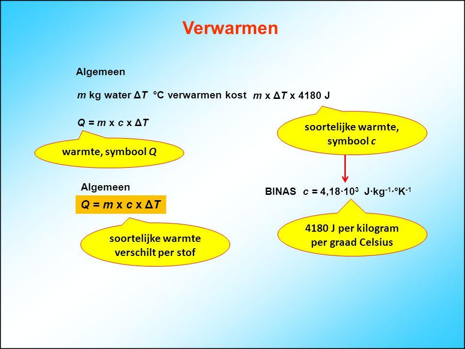 Verwarmen Algemeen m kg water ΔT °C verwarmen kost m x ΔT x 4180 J soortelijke warmte, symbool c Q = m x c x ΔT warmte, symbool Q Q = m x c x ΔT BINAS