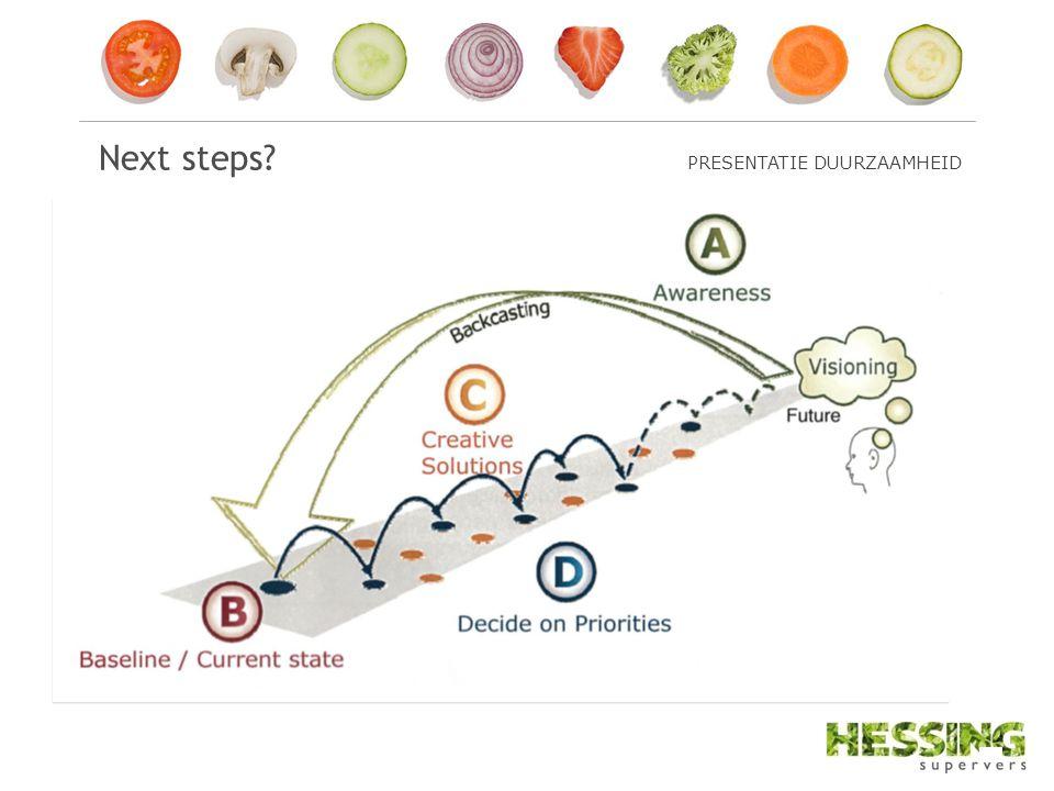 Next steps? PRESENTATIE DUURZAAMHEID