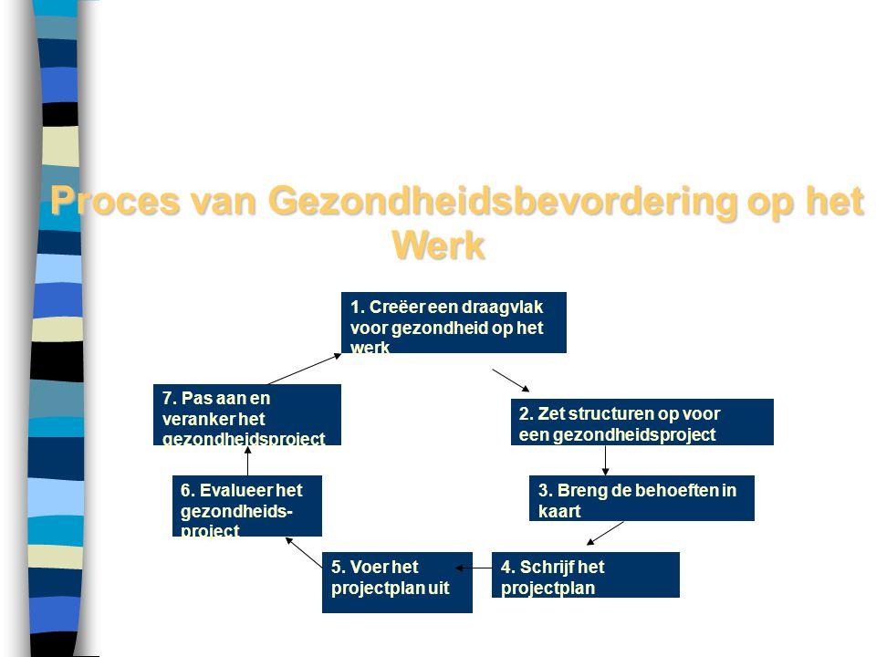 Proces van Gezondheidsbevordering op het Werk Proces van Gezondheidsbevordering op het Werk 1. Creëer een draagvlak voor gezondheid op het werk 2. Zet
