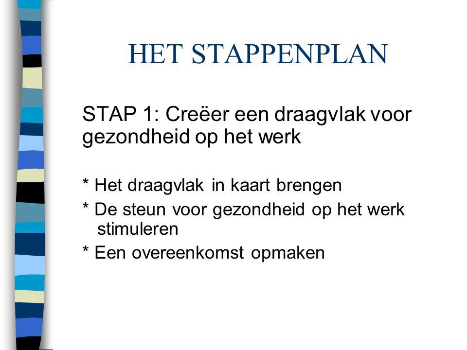 HET STAPPENPLAN STAP 1: Creëer een draagvlak voor gezondheid op het werk * Het draagvlak in kaart brengen * De steun voor gezondheid op het werk stimu