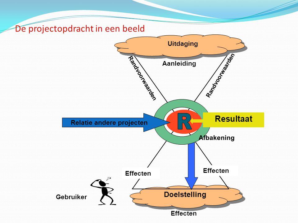Doelstelling Randvoorwaarden Aanleiding Afbakening Resultaat Gebruiker Effecten Uitdaging Relatie andere projecten De projectopdracht in een beeld