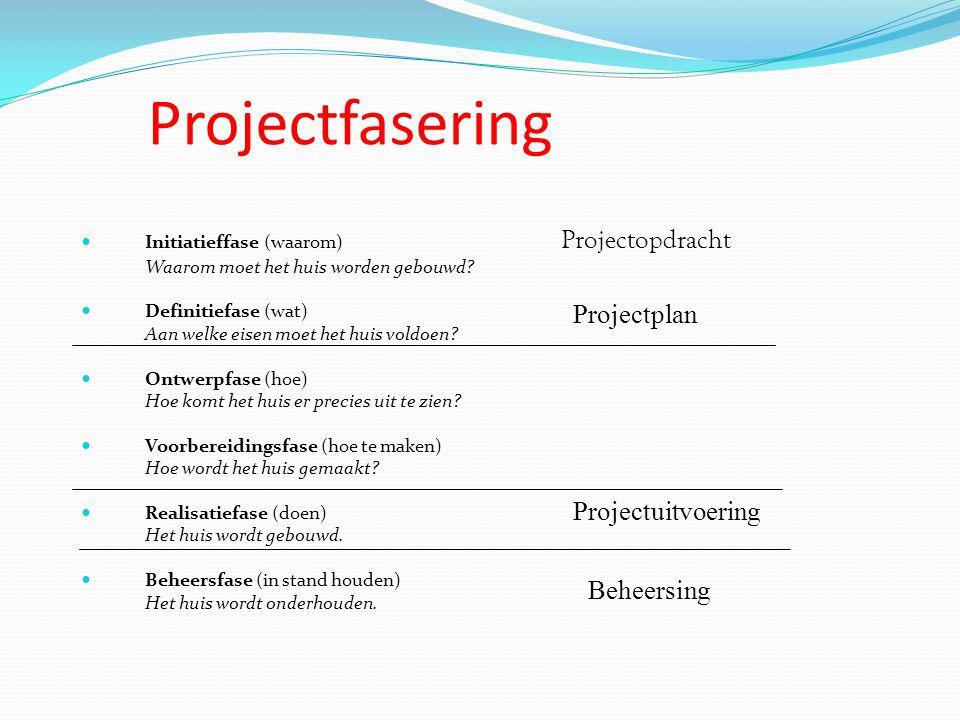 Projectfasering Initiatieffase (waarom) Projectopdracht Waarom moet het huis worden gebouwd? Definitiefase (wat) Aan welke eisen moet het huis voldoen