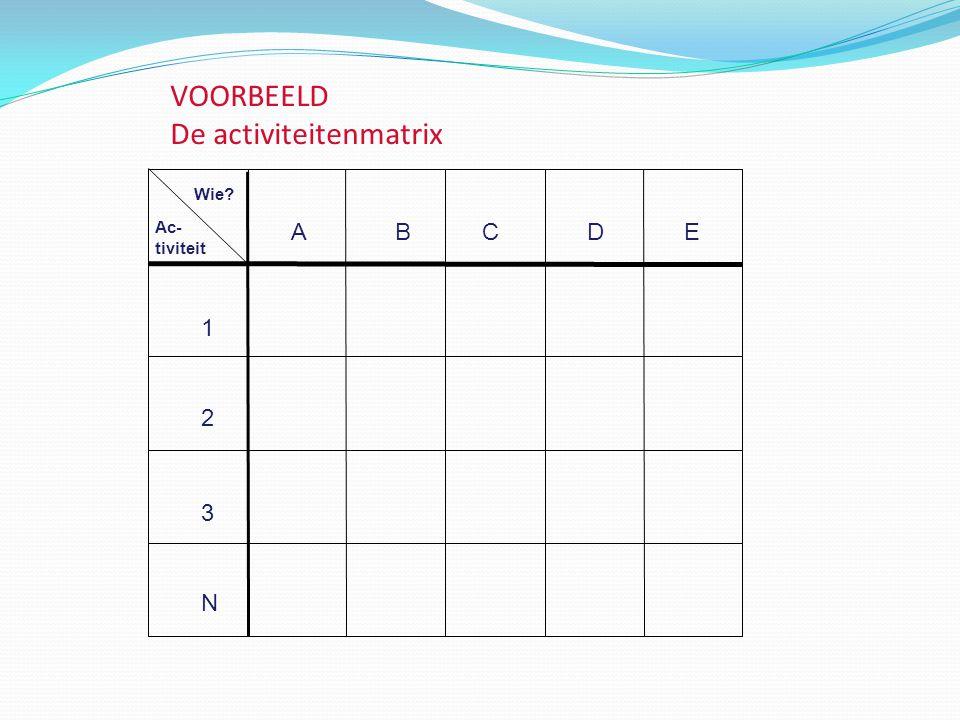 VOORBEELD De activiteitenmatrix ABCDE Ac- tiviteit 1 2 3 N Wie?