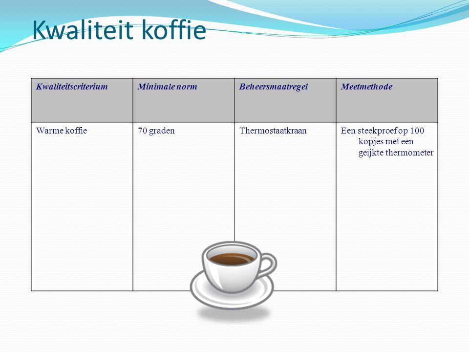 Kwaliteit koffie KwaliteitscriteriumMinimale normBeheersmaatregelMeetmethode Warme koffie70 gradenThermostaatkraanEen steekproef op 100 kopjes met een