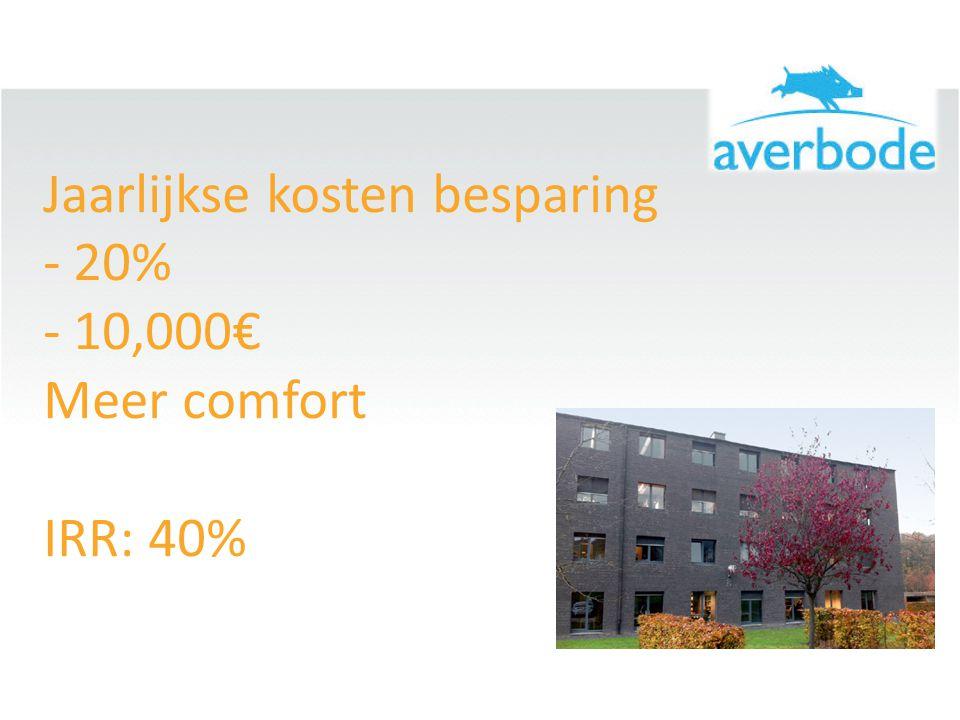 Jaarlijkse kosten besparing - 20% - 10,000€ Meer comfort IRR: 40%