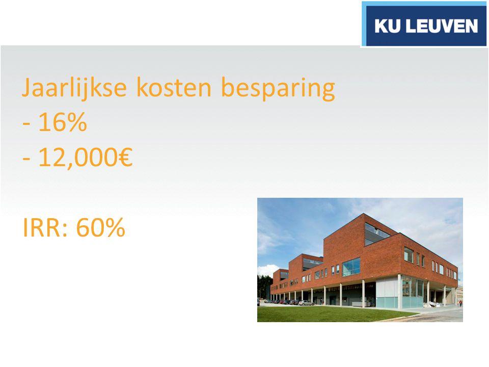 Jaarlijkse kosten besparing - 16% - 12,000€ IRR: 60%