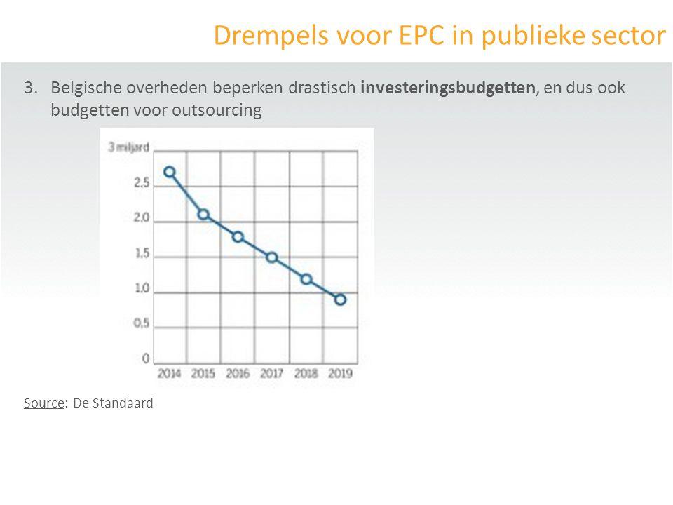 Drempels voor EPC in publieke sector 3.