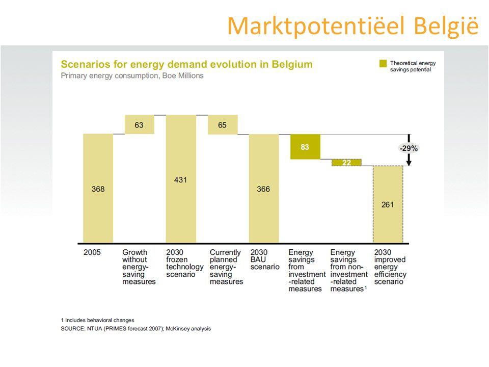 Beleidsaanbeveling 4 Verplichte energiebesparing door energieleveranciers/DNB = Zeer efficient: Slovenië (o.a.): snelle ontwikkeling EPC-markt Negatieve kost .