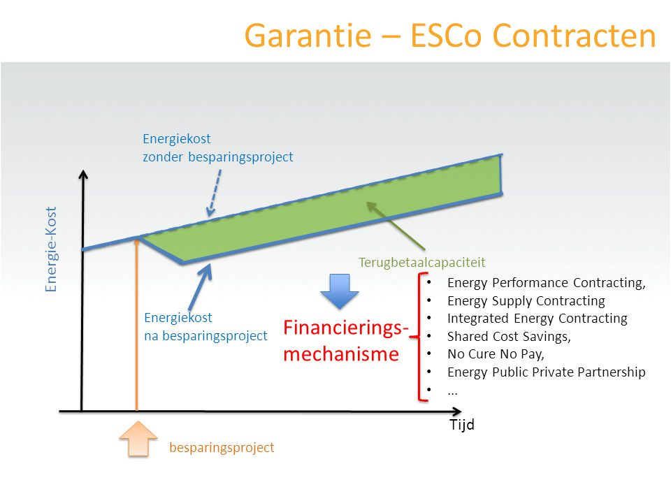 Garantie – ESCo Contracten Terugbetaalcapaciteit Energie-Kost Energiekost zonder besparingsproject Energiekost na besparingsproject Financierings- mechanisme Energy Performance Contracting, Energy Supply Contracting Integrated Energy Contracting Shared Cost Savings, No Cure No Pay, Energy Public Private Partnership...
